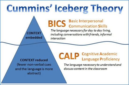 Cummins Iceberg Theory - Tip / Top of the Iceberg, CONTEXT embedded = Basic Interpersonal Communication Skills (BICS)- The language necessary for day to day living, including converstions with friends, informal interactions. Bottom / Beneath the surface, CONTEXT reduced (fewer non-verbal cues and the language is more abstract) = Cognitive Academic Language Proficiency (CALP) - The language nececssary to understand and discuss conent in the classroom.